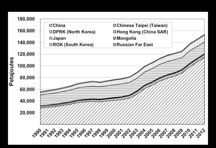 soviet asia contribution in the petroleum